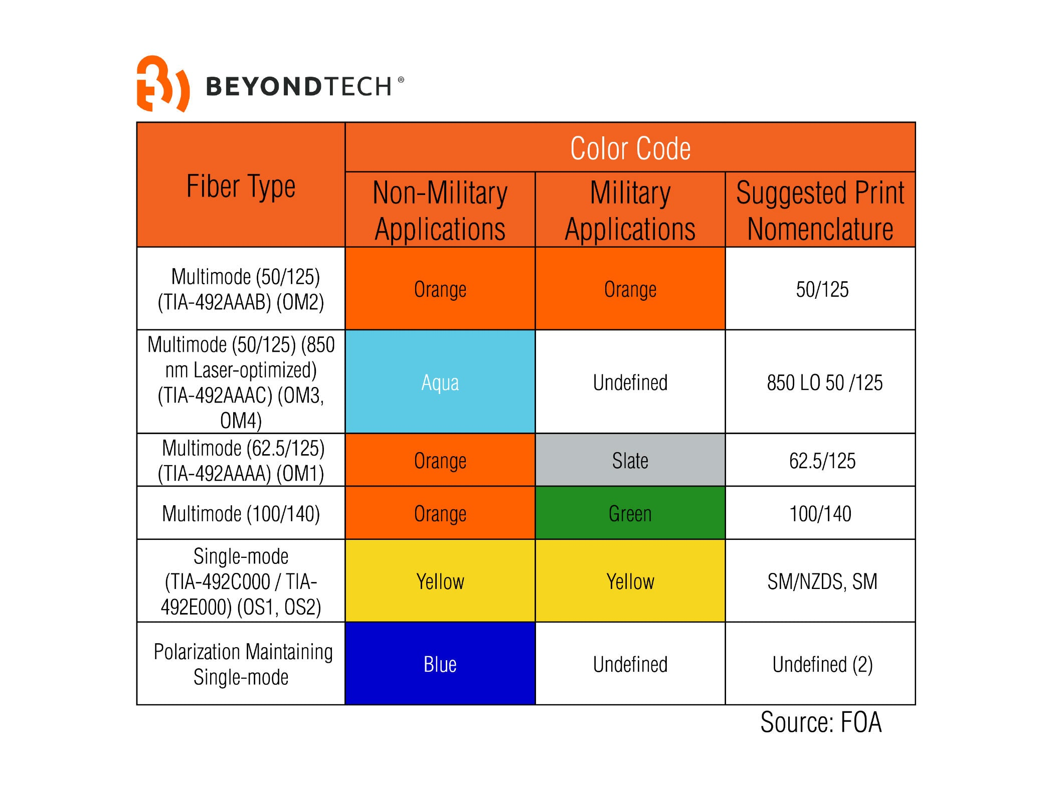 color code beyondtech fiber optics