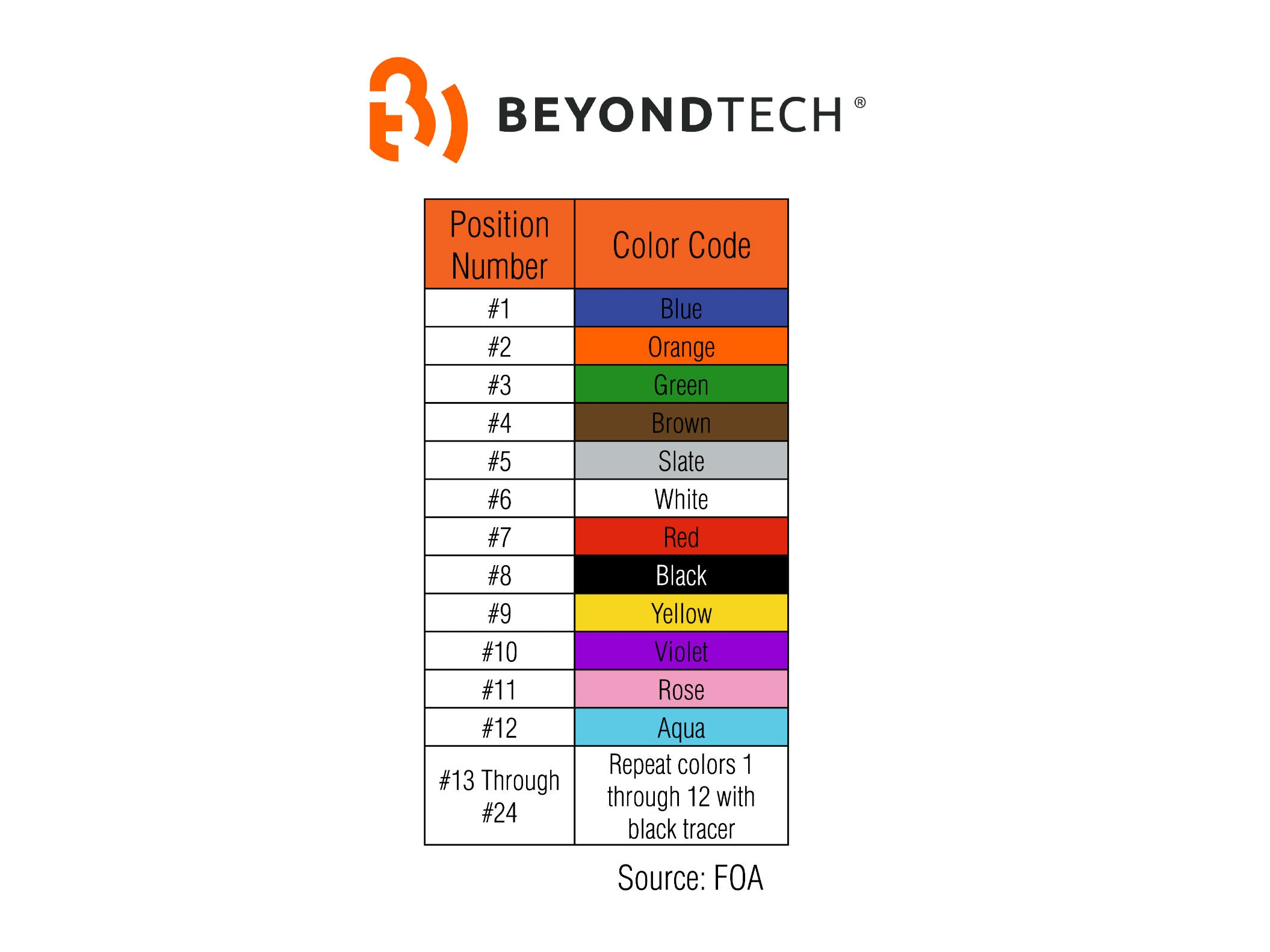 yellow aqua or orange the meaning of fiber optic color standard rh beyondtech us DC Wire Color Code Chart NEC Wire Color Code