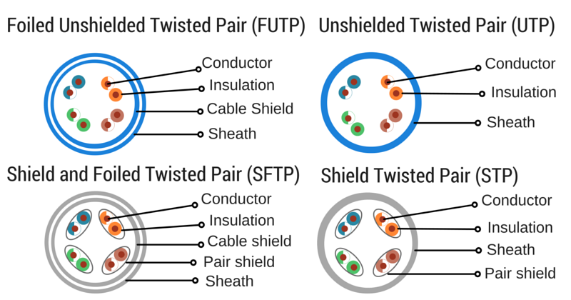 differences-between-UTP-STP-cables