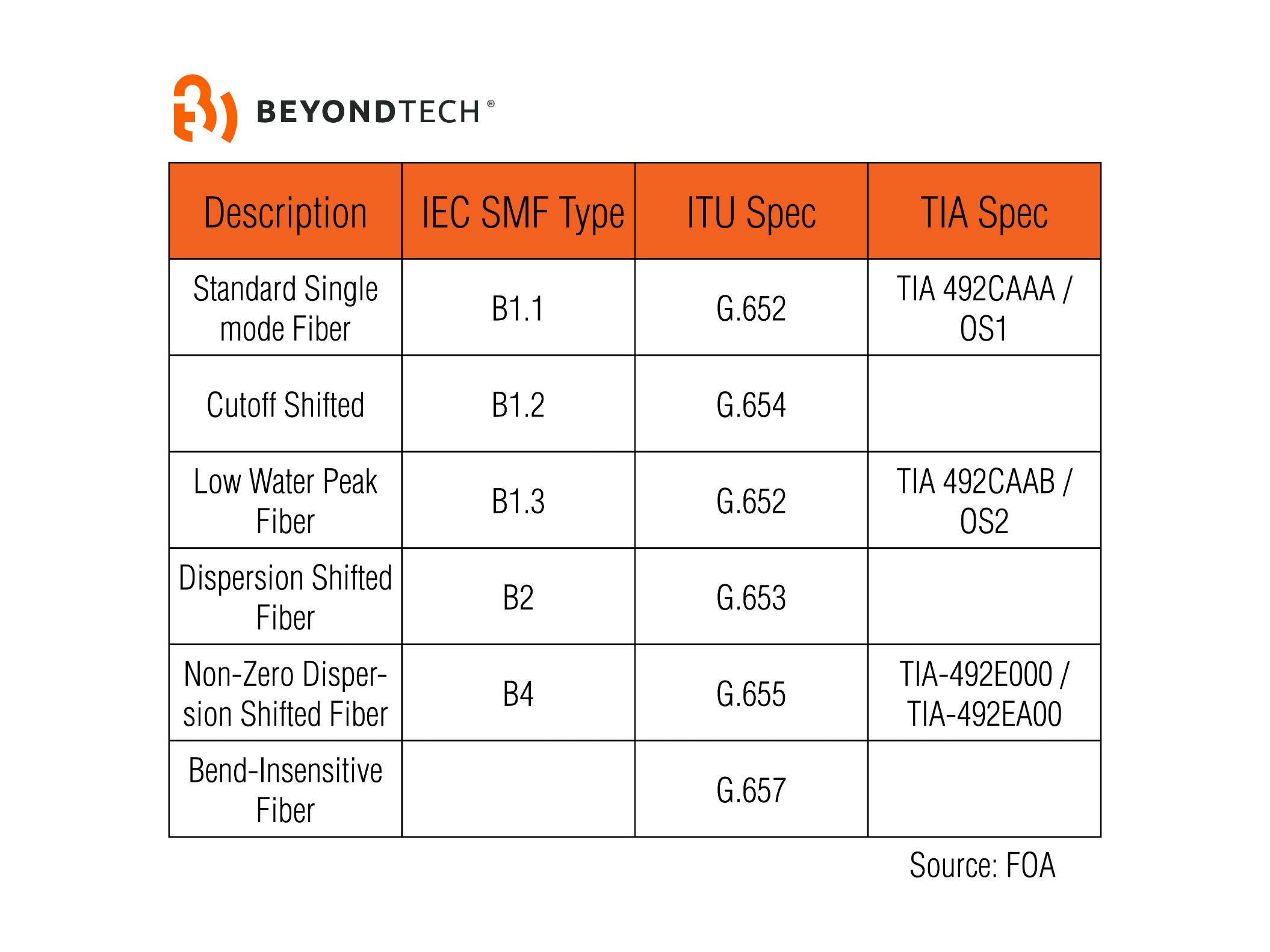 single-mode-fiber-standar-beyondtech