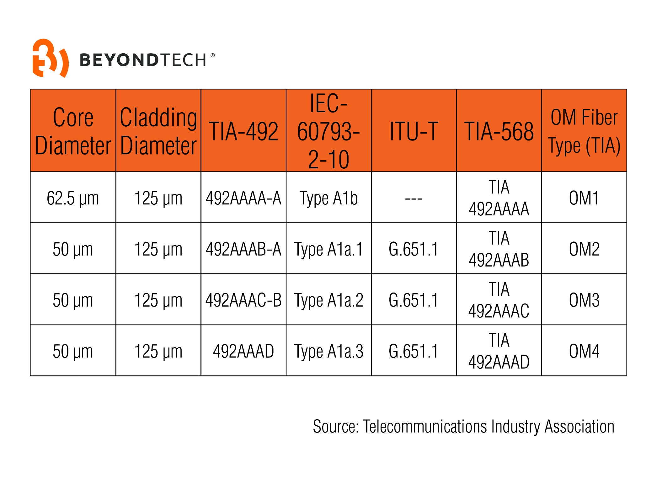 standards-multimode-cables-beyondtech