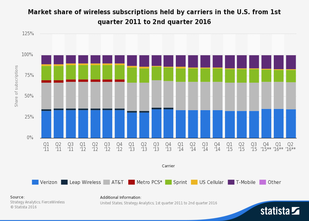 market share of wireless subscriptions