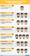 What is the Best Beard Style for Your Face Shape?