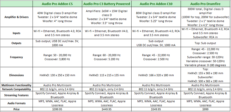 Audio Pro Comparison Table
