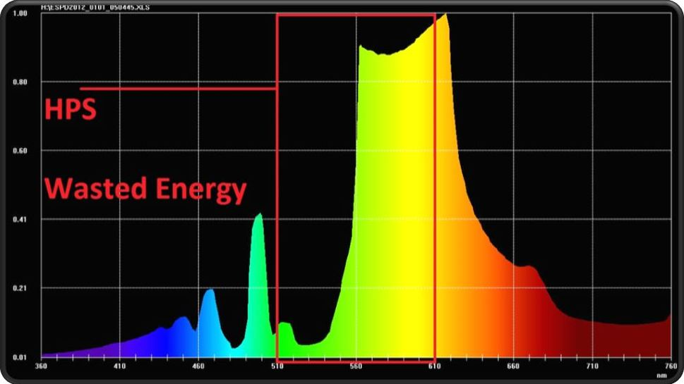Energy waste of HPS grow light spectrum