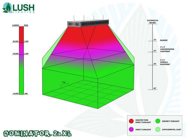 Lush Lighting Dominator 2x XL Par and Coverage Diagram