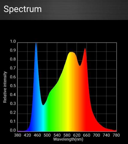 Optic 6 Spectrum