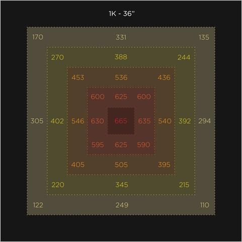 Cirrus 1K PPFD Chart at 36 inches
