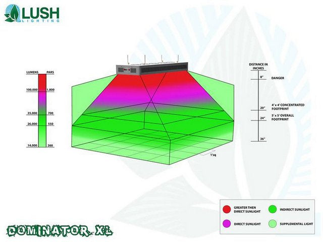 Lush Lighting Dominator XL Par and coverage diagram