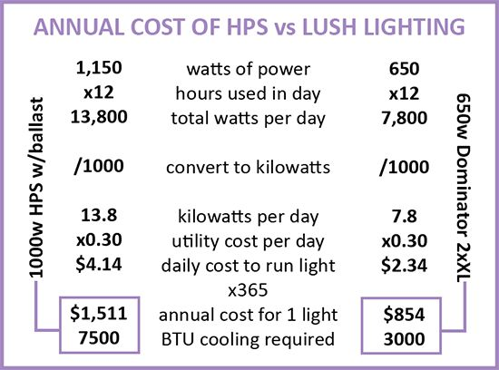 Lush Dominator 2x XL annual costs vs. HPS