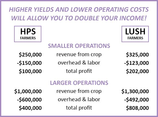 Lush Dominator 2x XL profit increase vs. 1000w HPS