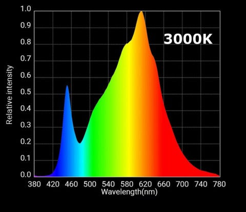 HGL 550 3000k White Light Spectrum
