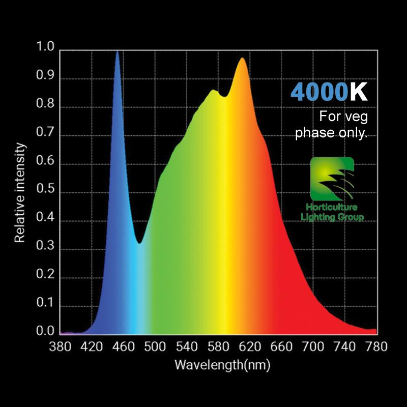 4000K HLG light spectrum