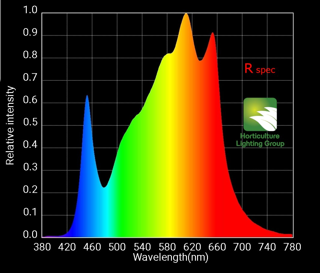 HLG RSpec Color Spectrum