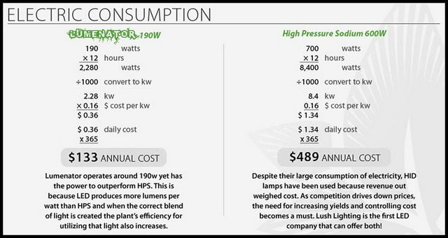 Lush Lighting Lumenator power cost vs. HPS
