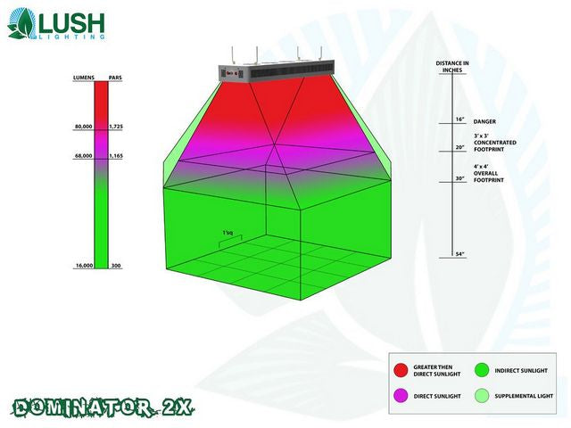 Lush Lighting Dominator 2x Par and Coverage Diagram