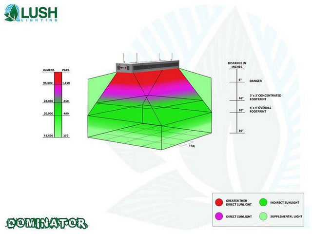 Lush Lighting Dominator Par and Coverage Diagram
