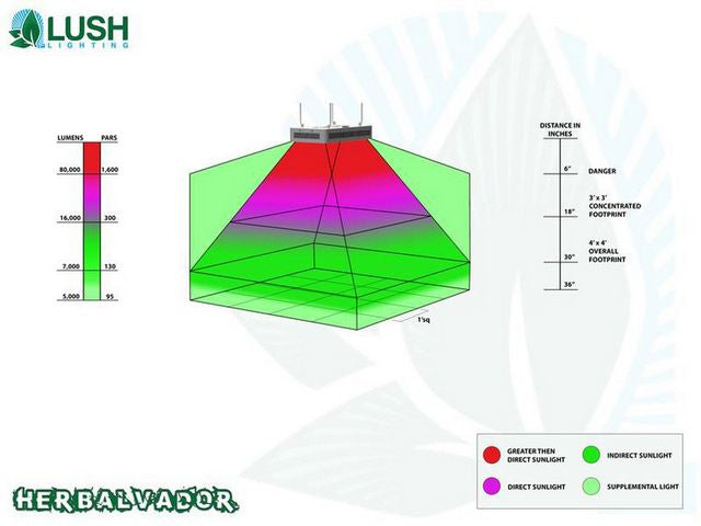 Lush Lighting Herbal Vador Par and Coverage Diagram