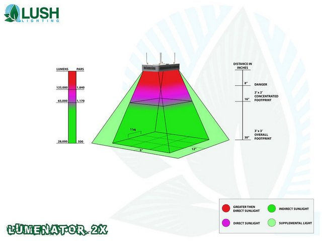 Lush Lighting Lumenator 2x PAR and Coverage Diagram
