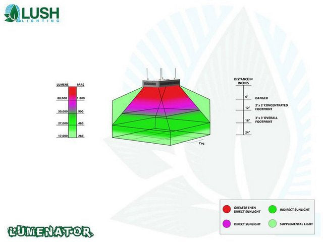 Lush Lighting Lumenator coverage and par diagram
