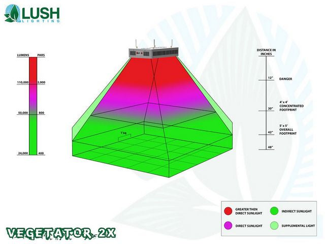 Lush Lighting Vegetator 2x Par and Coverage Diagram