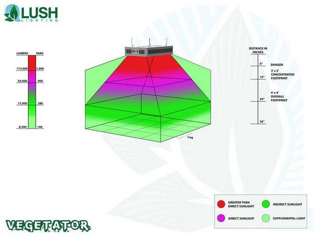 Lush Lighting Vegetator Par and Coverage Diagram