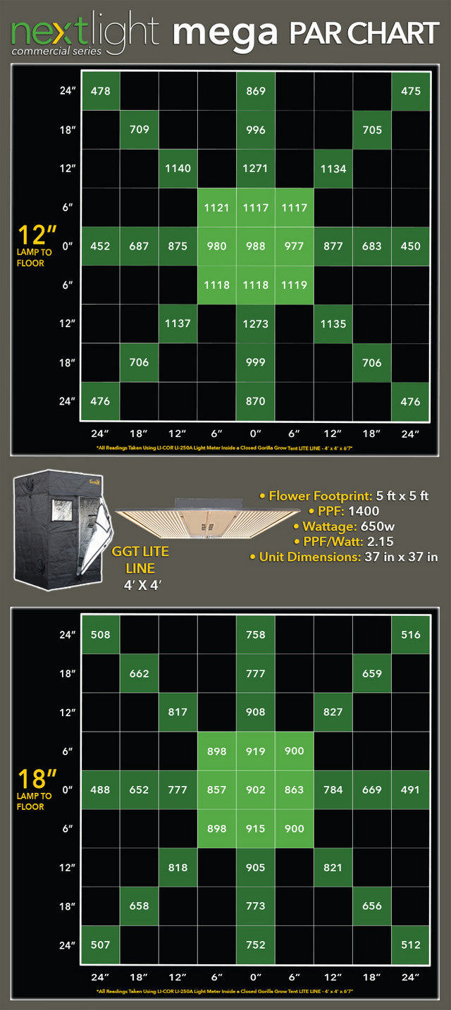 NextLight Mega PAR FootPrint Chart For 4x4 Tent