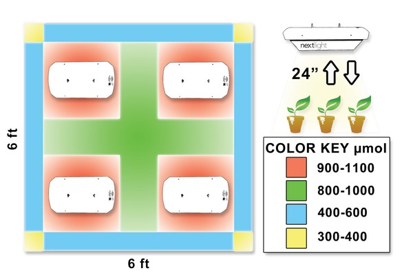 Coverage area of NextLight LED grow light