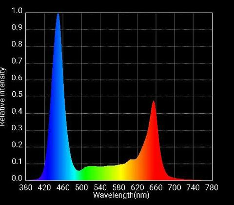 Optic 2 3w LED Only Spectrum