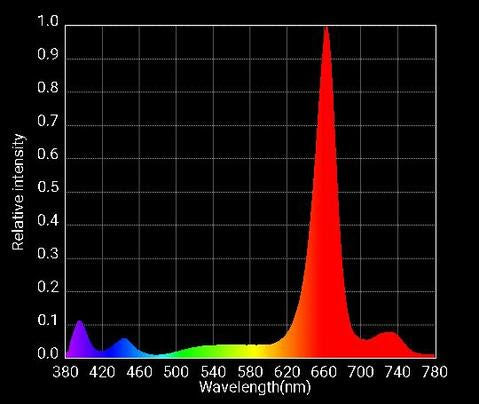 spectrum of red and far red bloom enhancers