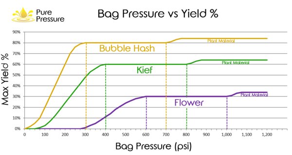 ideal pressure for pressing rosin to make dabs