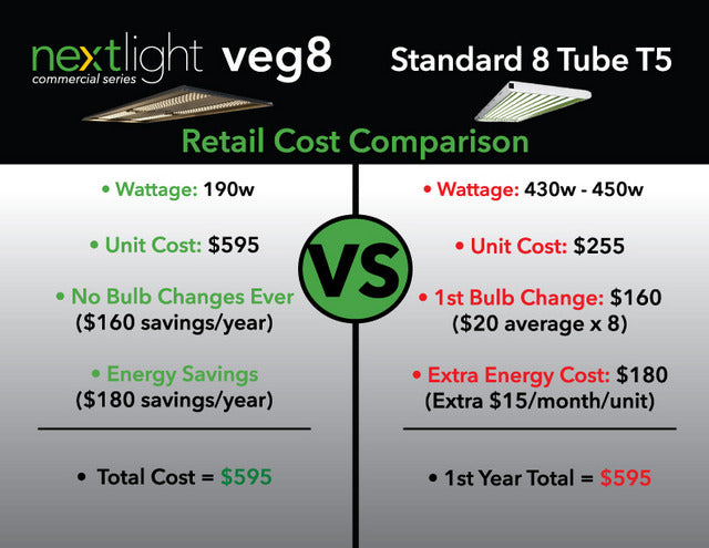 NextLight Veg8 Comparison With Fluorescent