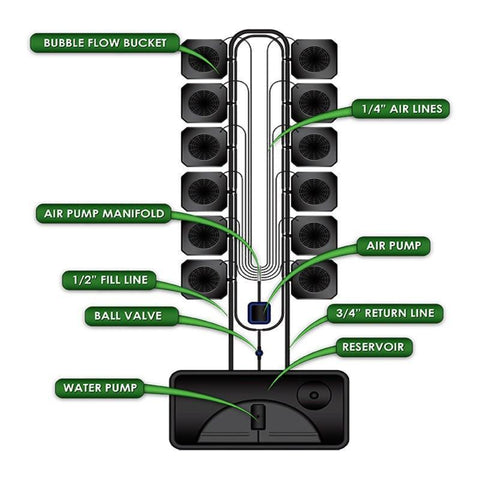 SuperCloset 12-Site Bubble Flow Buckets Hydroponic Grow System