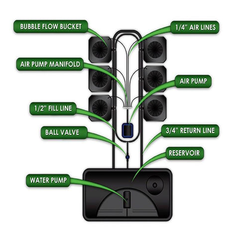 Image of SuperCloset 6-Site Bubble Flow Buckets Hydroponic Grow System
