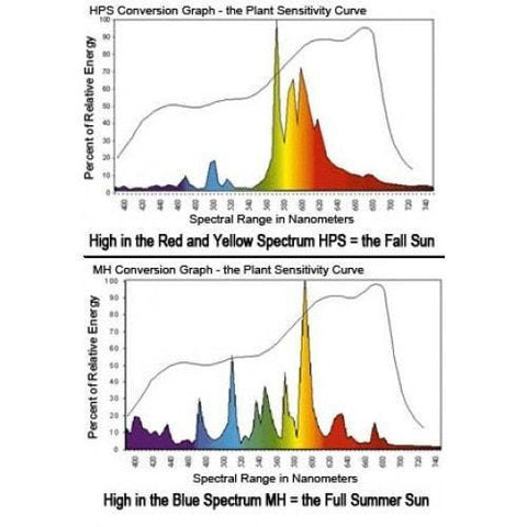 Yield Lab 1000 watt HPS and MH spectrum
