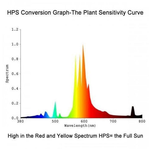 Yield Lab's Best 600 Watt HPS Bulb