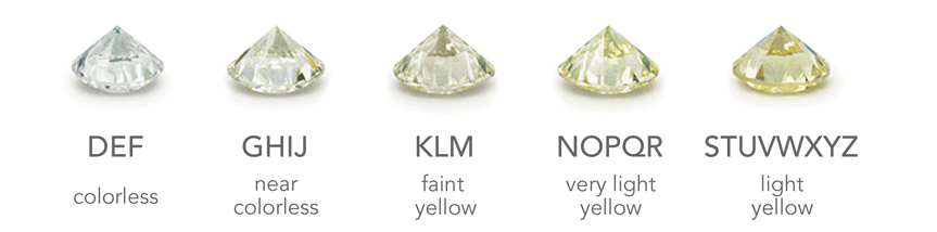 color near clarity terminology intensity for grading colorless diamonds same fancy as diamond remains the natural and