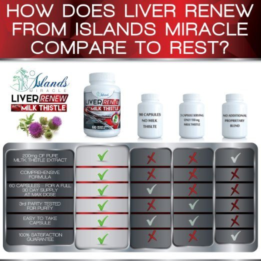 Liver Renew - Milk Thistle Liver Cleanse