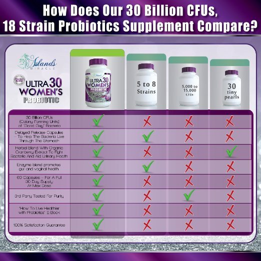 Probiotics for Women 30 Billion CFU & 18 Strains Supplement