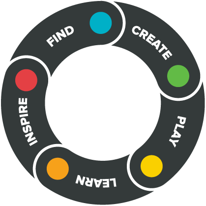 Makedo Process: Find, Create, Play, Learn, Inspire