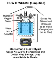 Electrolysis in simple terms