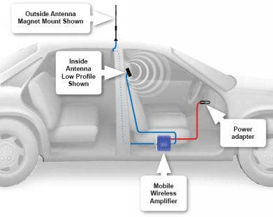 car mobile signal booster