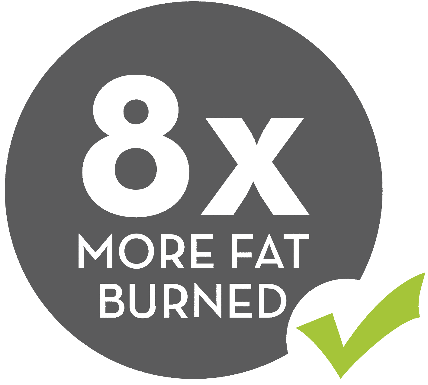 8x More Fat Burned