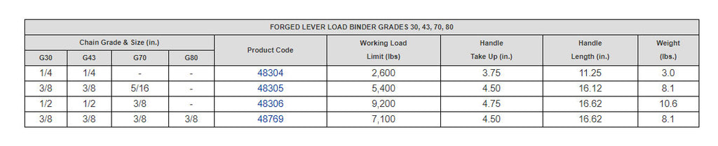 Lever Binder Chart