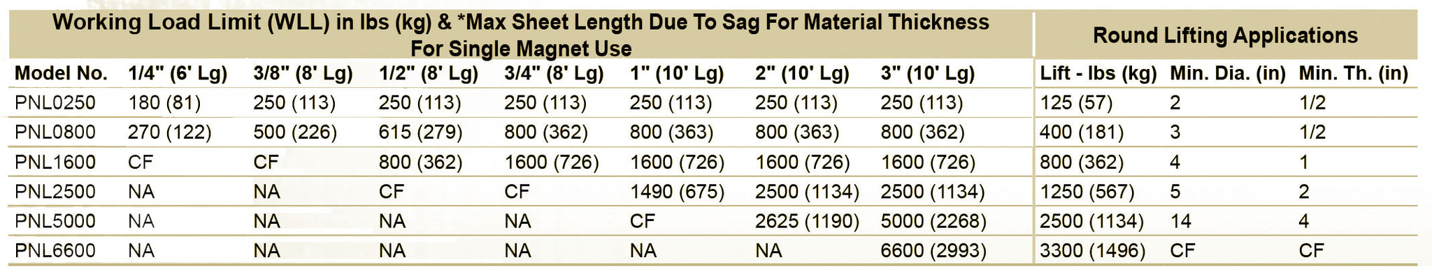 Lift Magnets Rare Earth Magnets | Magnets Lifting