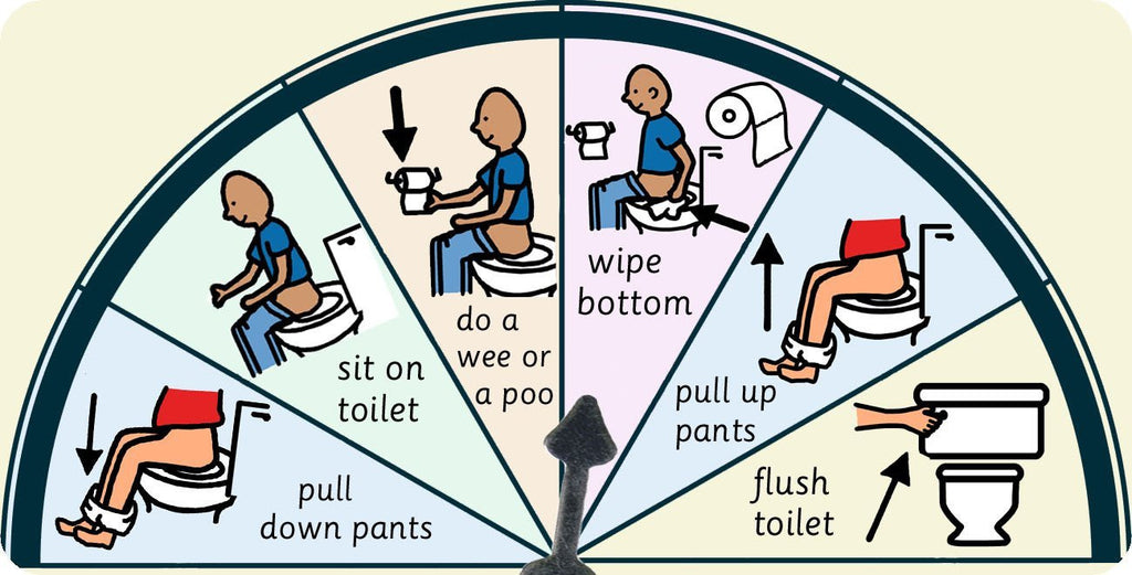 Toilet Routine Symbol Point & Select Choice Board Chart (Autism / AAC / ASD) Visual Aid Resource