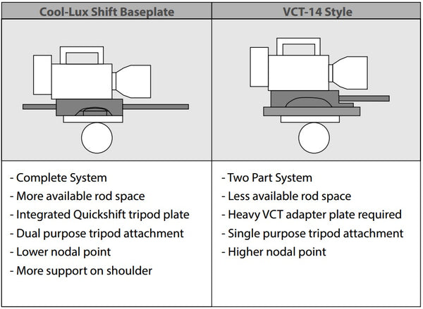 Cool-Lux Shift Baseplate vs VCT