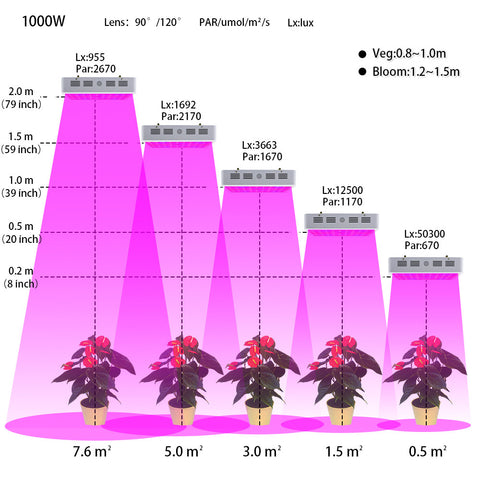 1000W Full Spectrum LED Grow Light 410-730nm