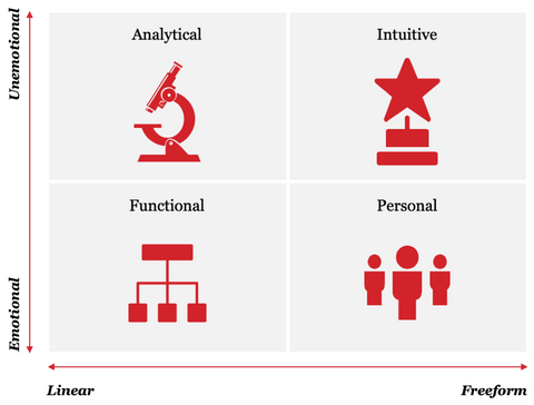 image relating to Leadership Style Quiz Printable referred to as Interaction Designs Quiz: Whats Your Interaction Layout?
