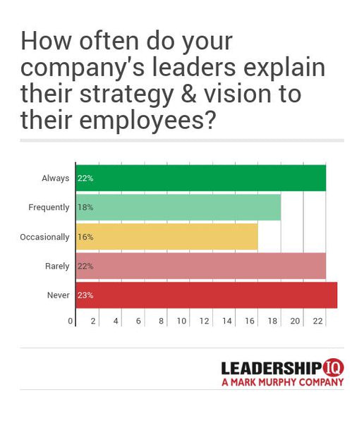 Graph - How often do company's leaders explain their strategy & vision to their employees? | Leadership IQ